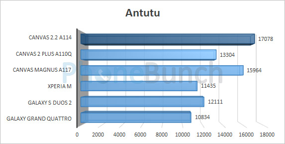 Antutu Comparison Canvas 2 2 A114 Canvas Magnus Canvas 2 Plus A110q Xperia M Galaxy S Duos 2 Galaxy Grand Quattro