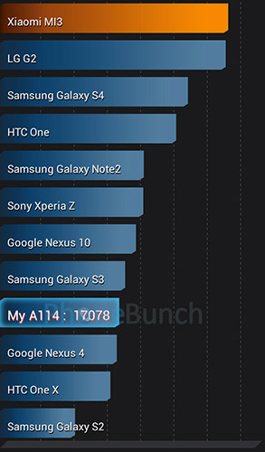 Canvas 2 2 A114 Antutu Benchmark
