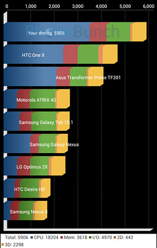 Canvas 2 2 A114 Quadrant Benchmark