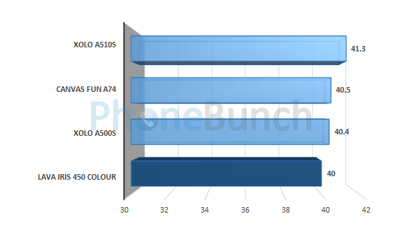 Lava Iris 450 Colour Nenamark2 Score Comparison