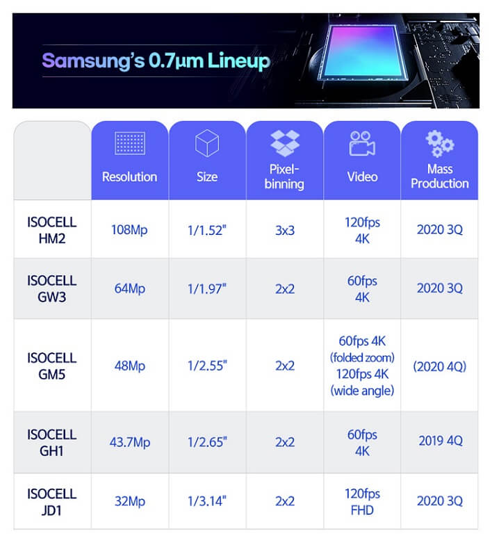 Samsung ISOCELL 0.7 lineup