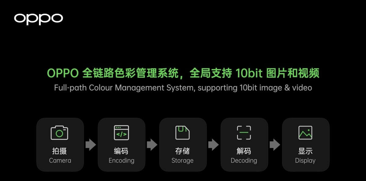 OPPO Find X3 full patch colour management 10bit